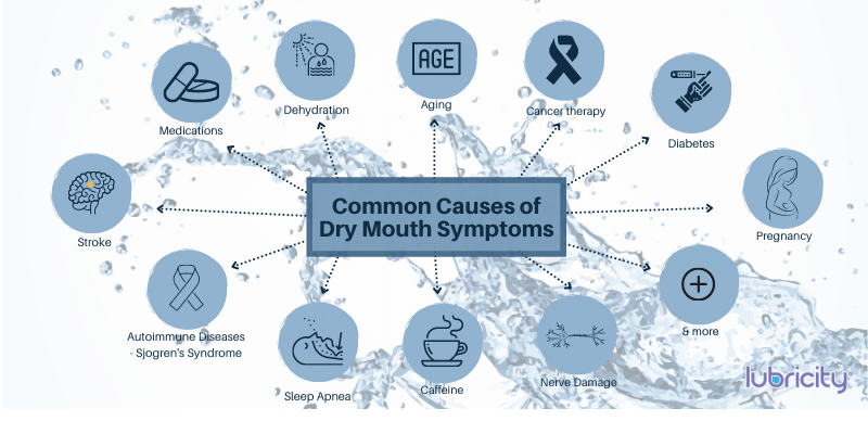 Describes the common causes of dry mouth